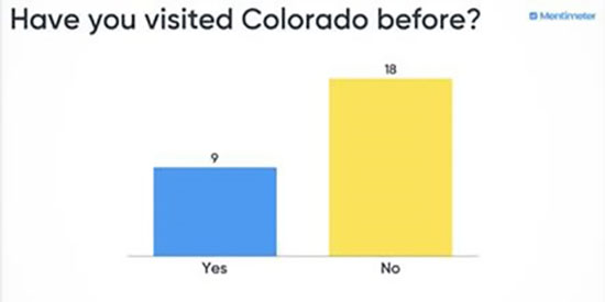 Have you visited colorado before graphic