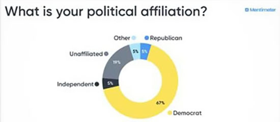 political affiliation graphic